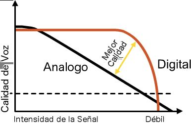 Señal Digital vs Señal Análogo
